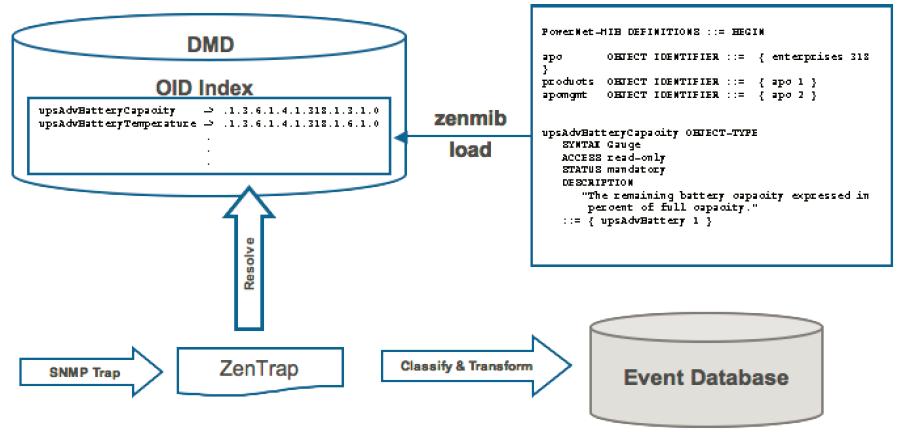 How to Administer MIB Files in Zenoss Resource Manager – Zenoss